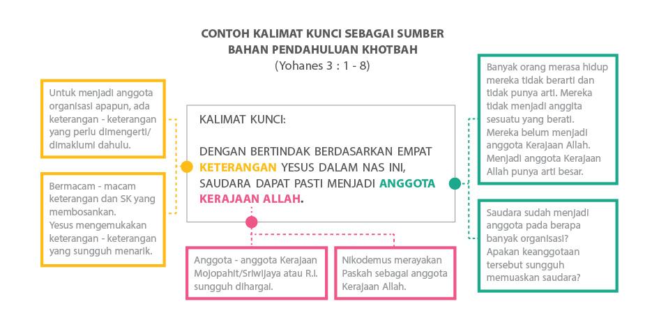 Bagian Bagian Sebuah Khotbah Homiletika Info
